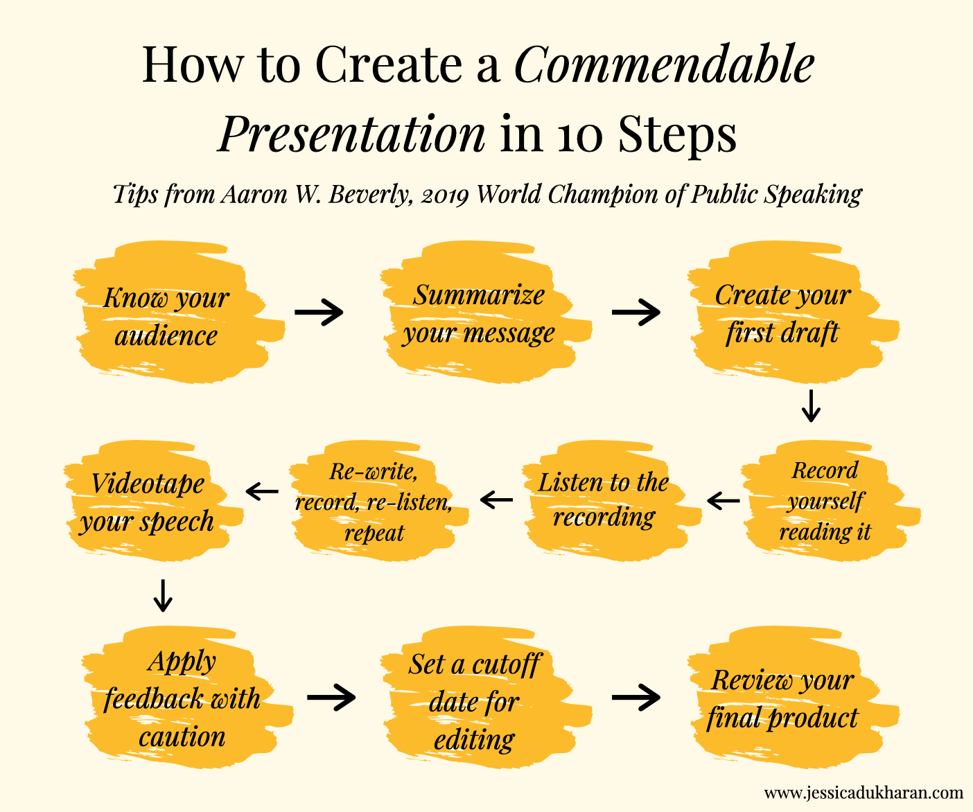 How to Create a Commendable Presentation in 10 Steps | Tips from Aaron W. Beverly, 2019 World Champion of Public Speaking